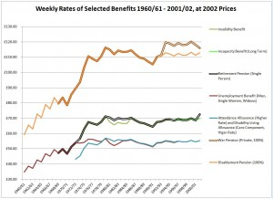 Selected benefits and their weekly rate of payment over time. Prices set to 2002 based on Retail Prices Index.